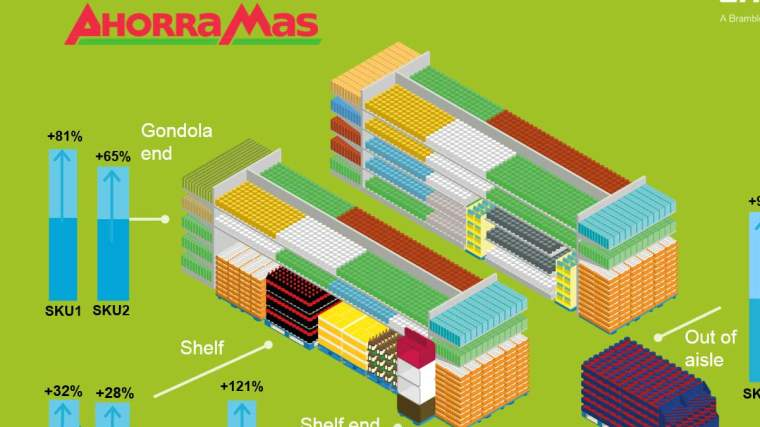 CHEP retail ready platforms at AhorraMas increases sales up to 121%
