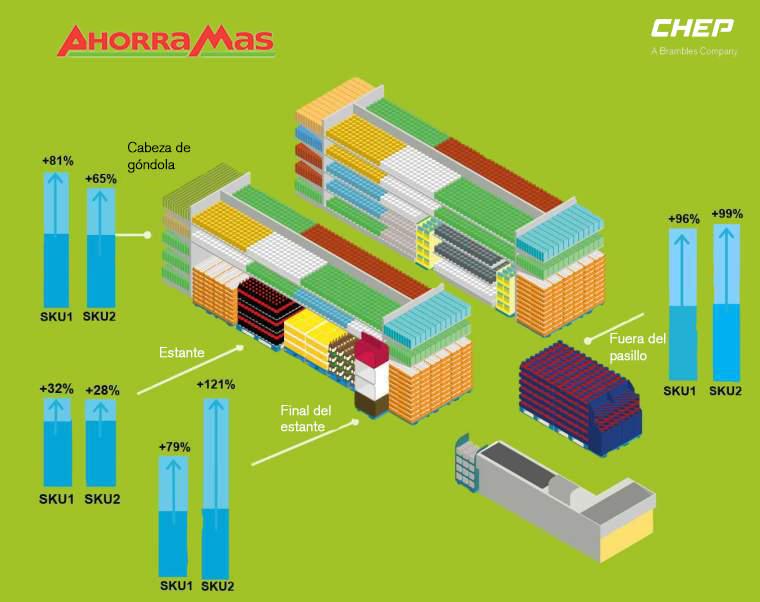 CHEP retail ready platforms at AhorraMas increases sales up to 121%