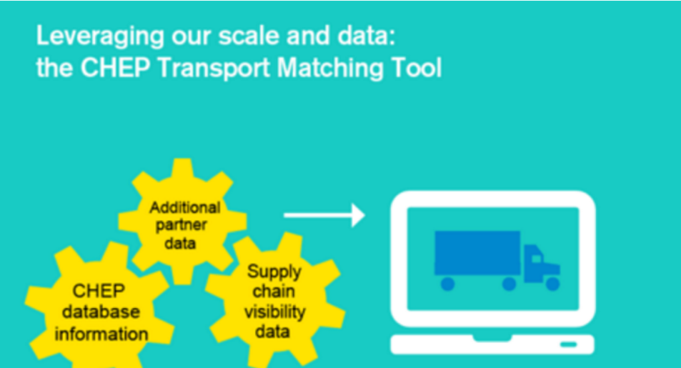 A11 COLLABORATIVE TRANSPORT MATCHING TOOL