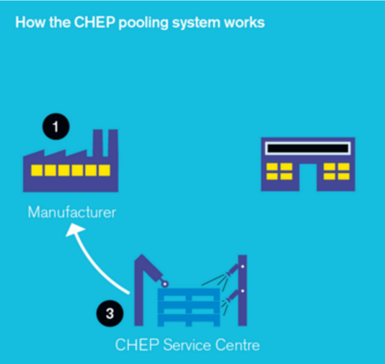 HOW CHEP WORKS