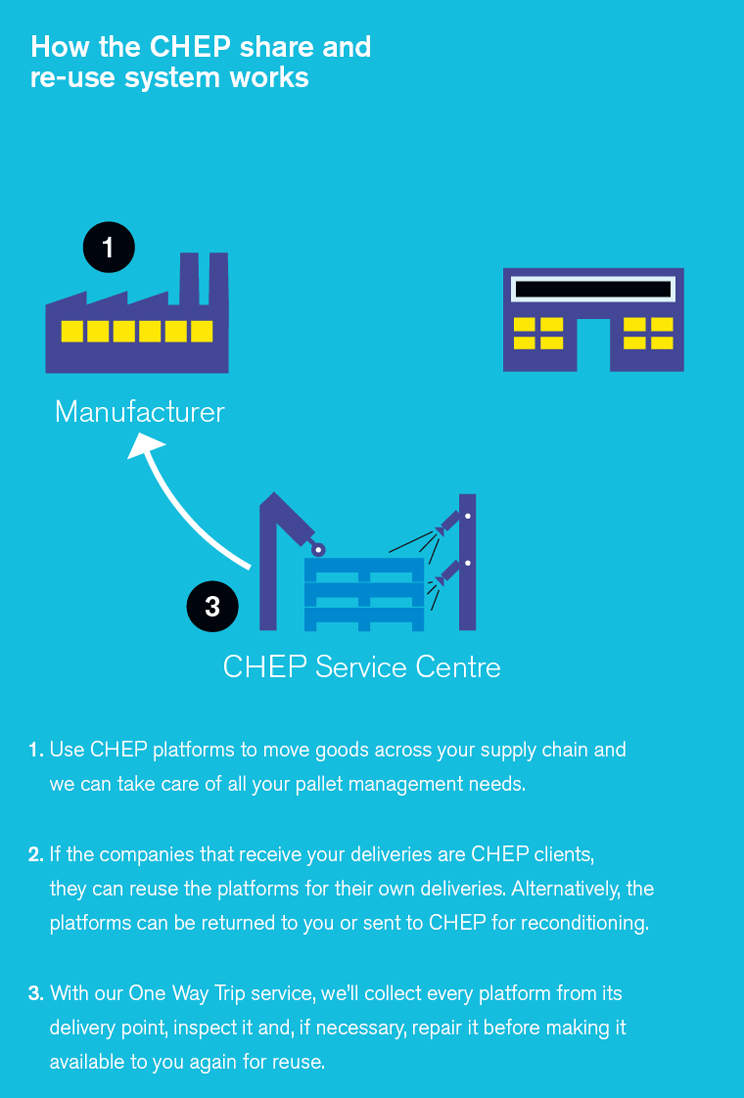How the CHEP share and reuse system works