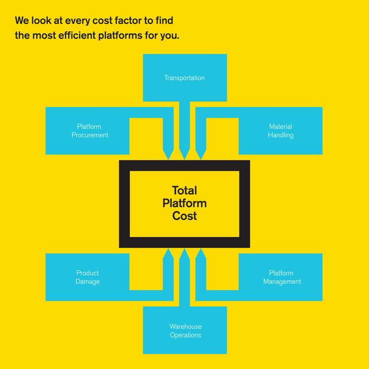 Total Platform Cost Infographic