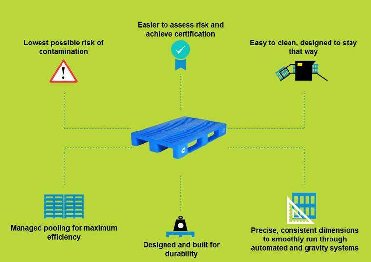 Buying versus pooling: the advantages of renting plastic pallets from CHEP