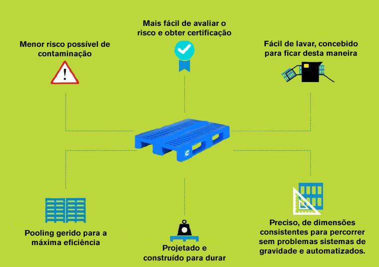 Aquisição vs. pooling: as vantagens de alugar paletes de plástico à CHEP