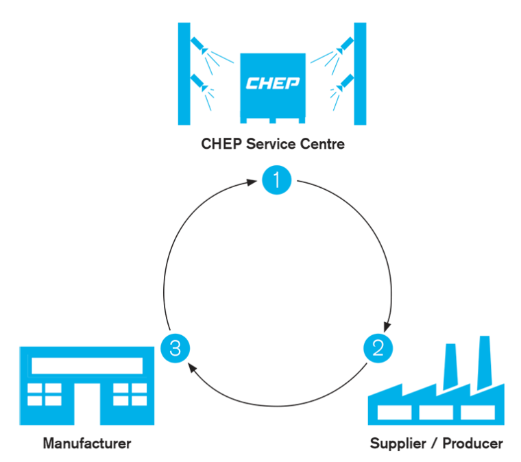 How CHEP sharing works