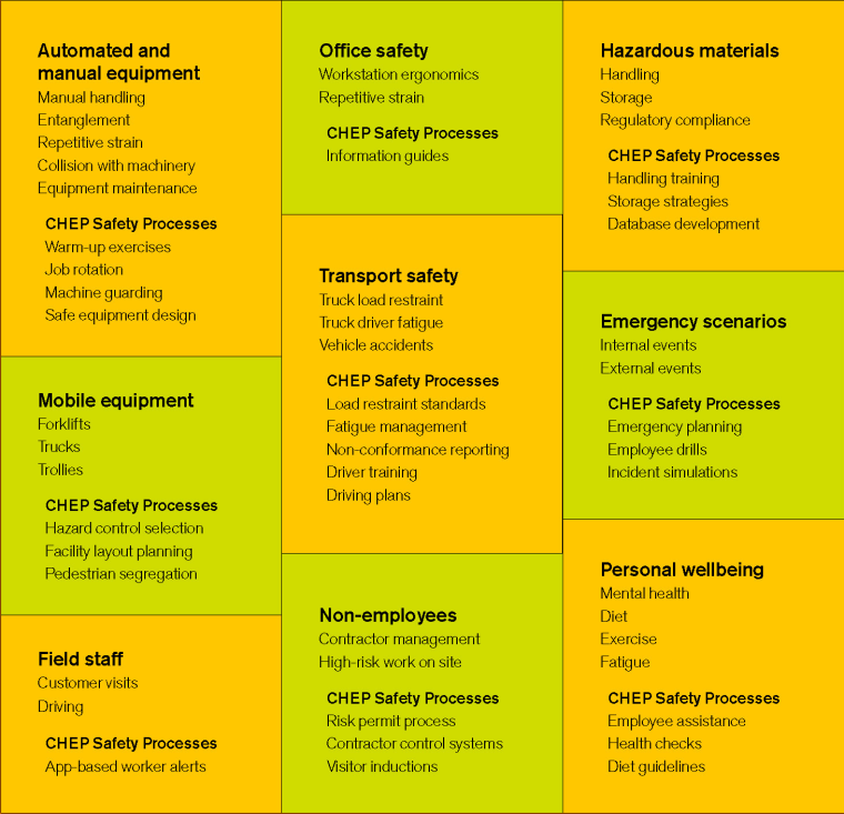 Building a safer, smarter workforce