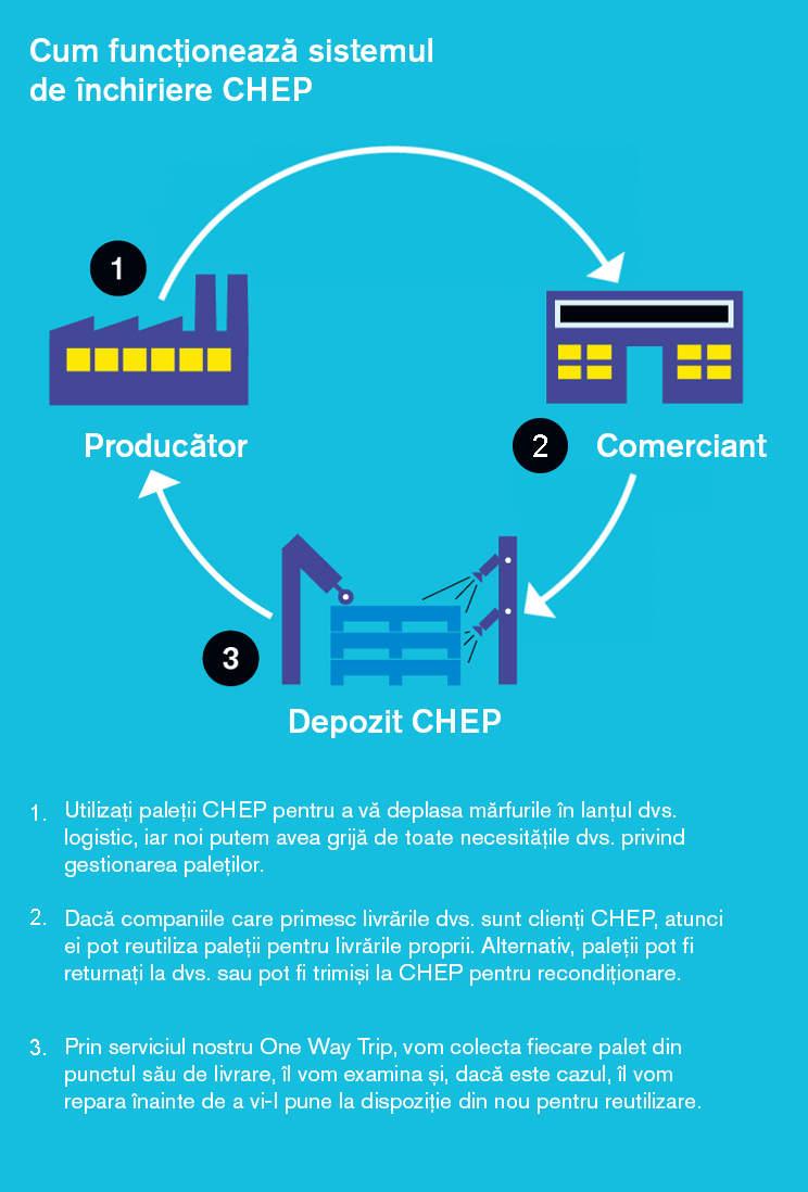 Cum funcționează sistemul de închiriere a paleților CHEP