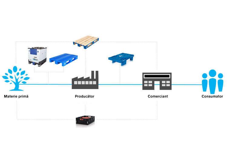 Soluţiile CHEP pentru prima etapă a lanţului logistic