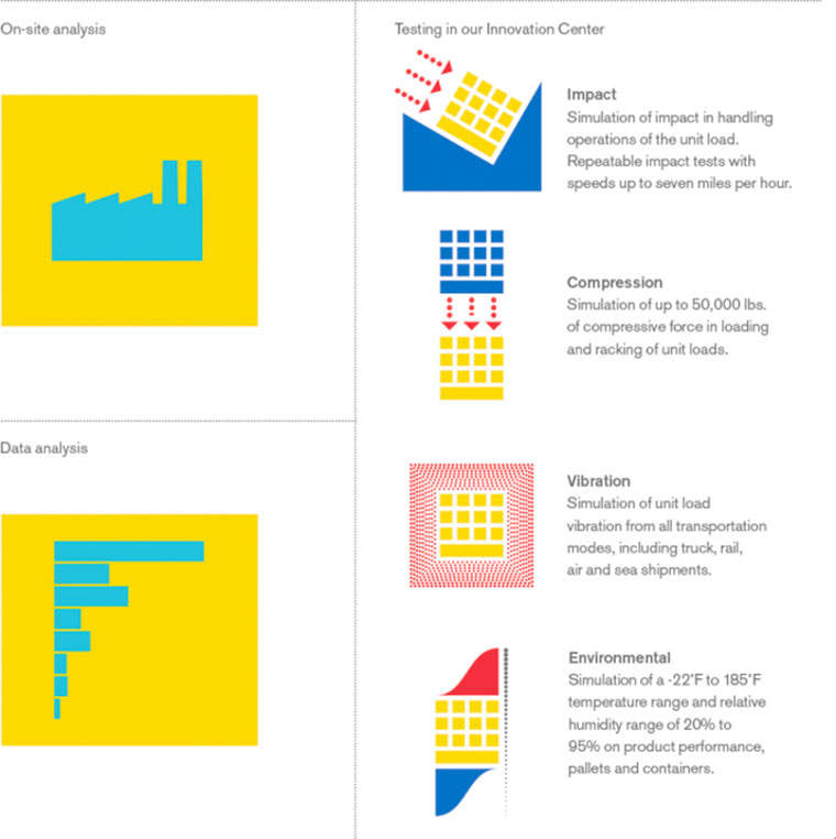 Product Damage Reduction Infographic