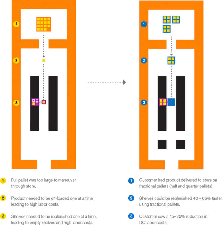 Store Fulfillment Infographic