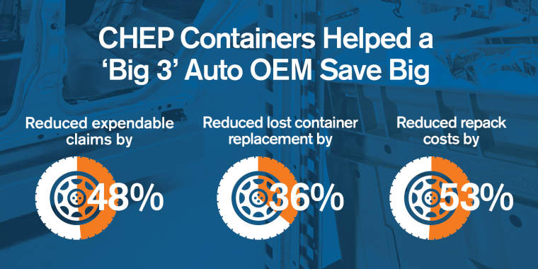 CHEP Containers Helped a 'Big 3' Auto OEM Save Big