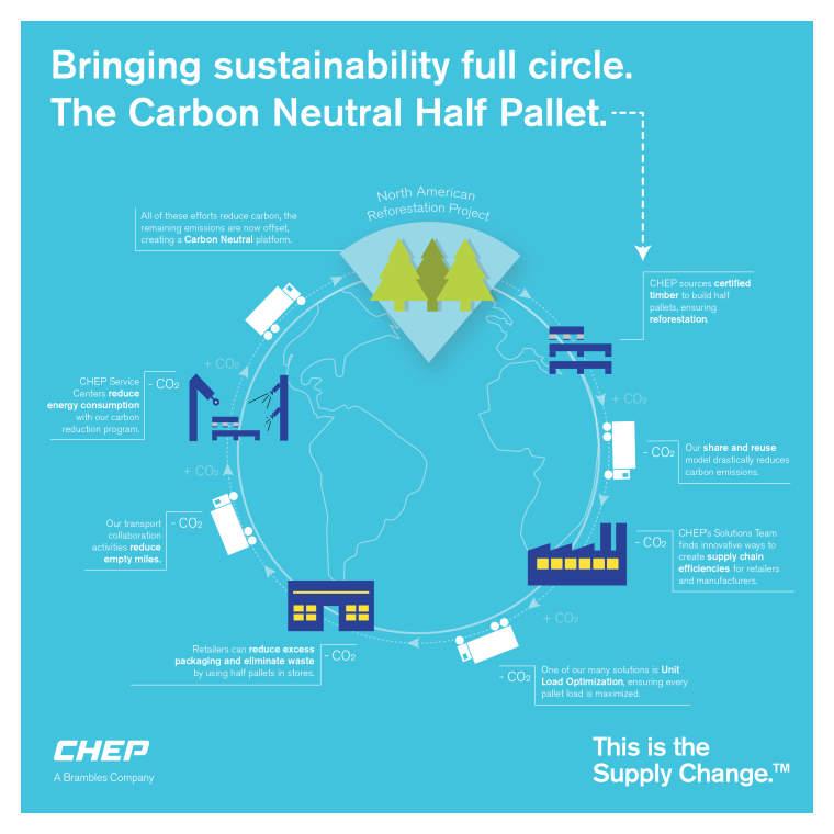 CarbonNeutral® Half Pallet