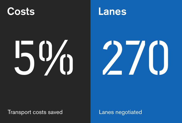Showing 2 figures 5 per cent cost saving and 270 lanes negotiated