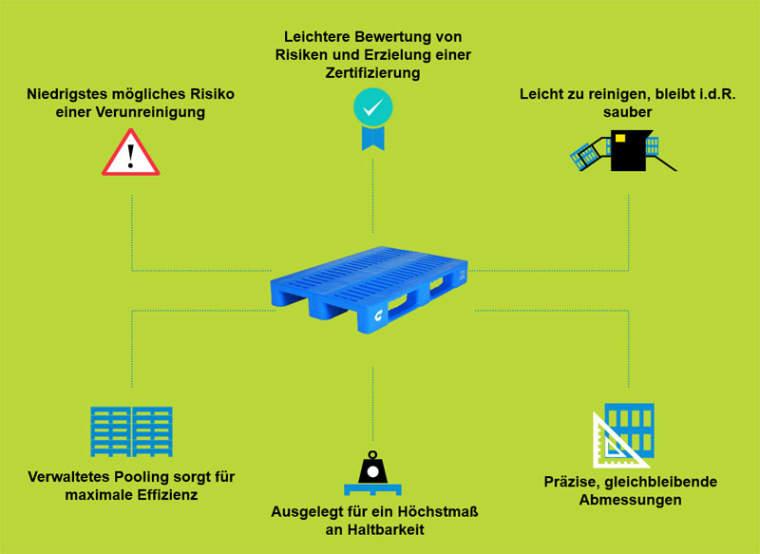 Kauf kontra Pooling: die Vorteile des Mietens von CHEP-Kunststoffpaletten