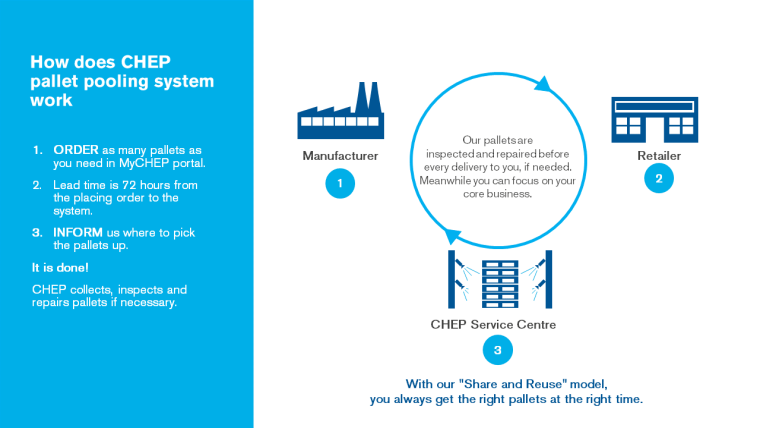How blue pallets sharing system works