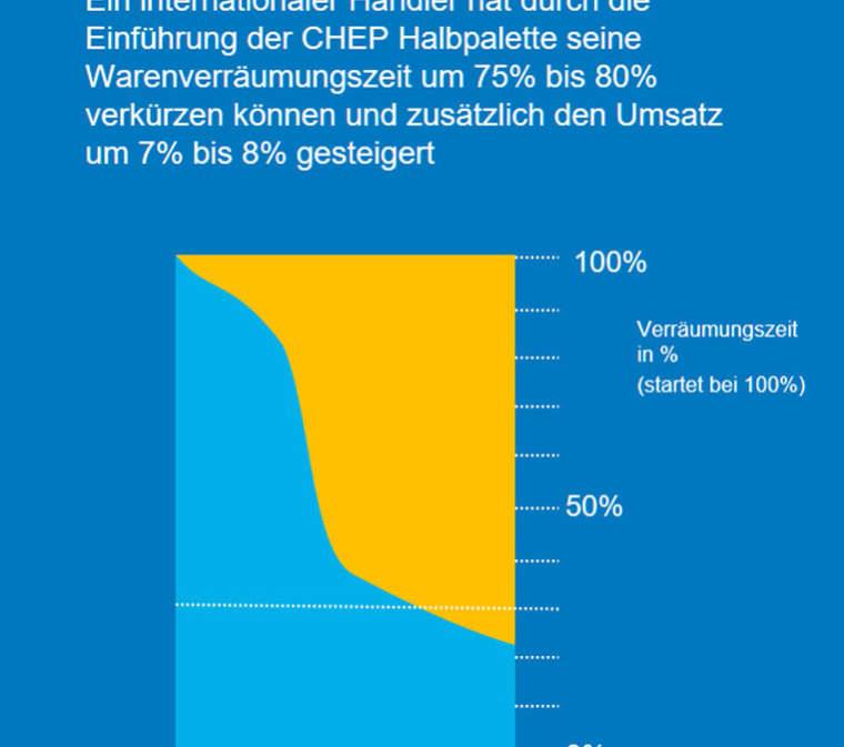 Warenverräumung mit CHEP-Lösungen um 80 % schneller