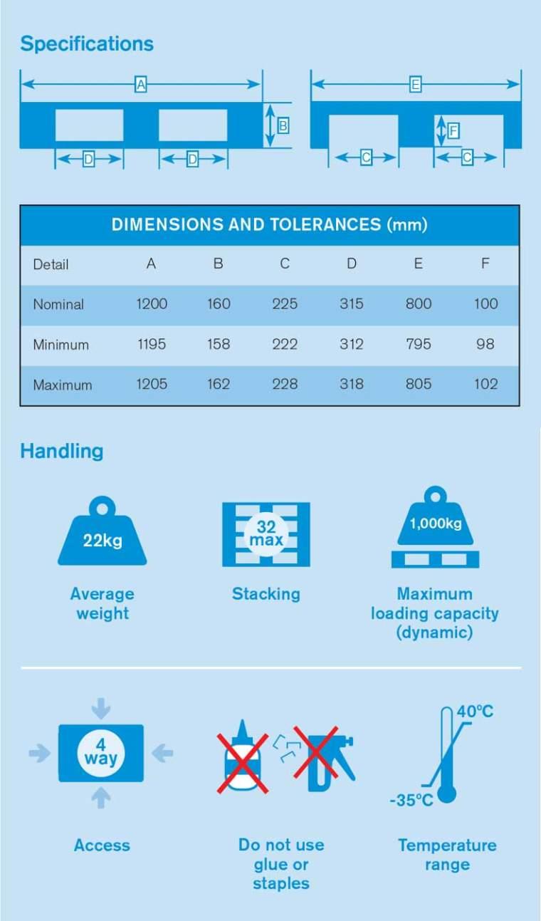 Specifications UK Pallet Plastic 1200x1200mm