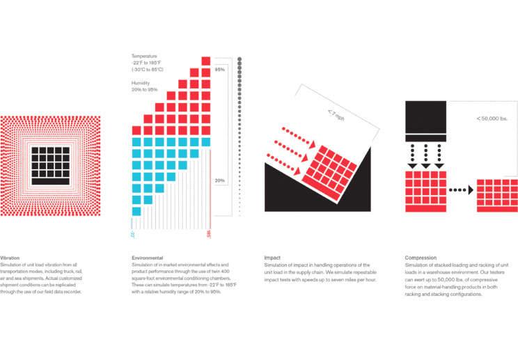 Infographie de l'évaluation du rendement de l'emballage