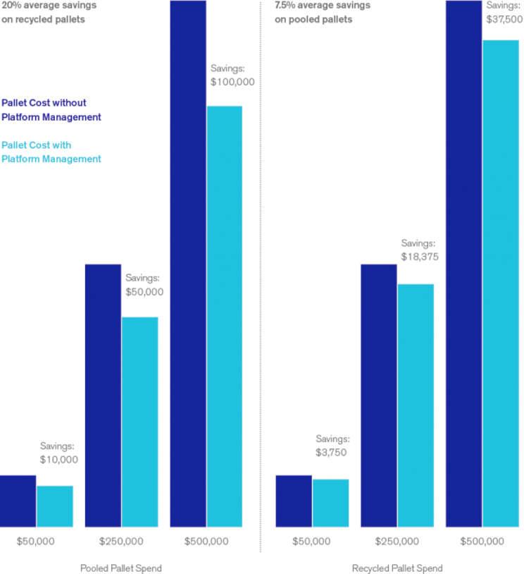 Infografía Gestión de plataformas