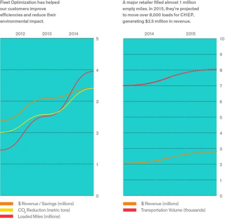 Fleet Optimization Infographic