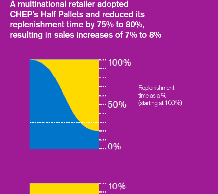 Replenishment time reduced by 80% with CHEP Solutions
