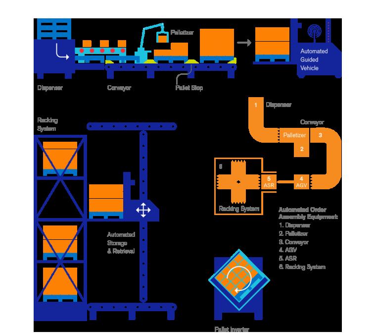 Material Handling Systems Optimisation