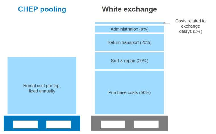 pooling vs white exchange