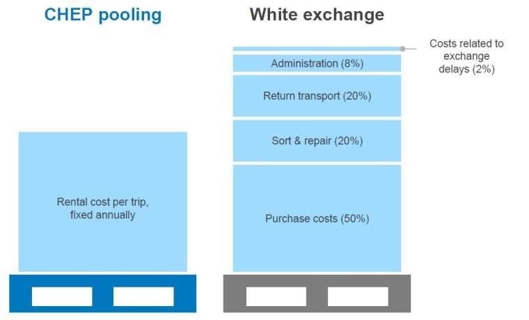 pooling vs exchange