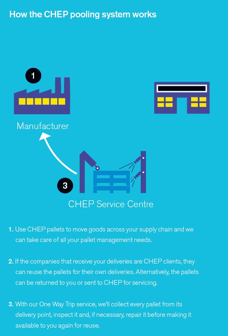 Spôsob fungovania spoločnosti CHEP. Palety značky CHEP