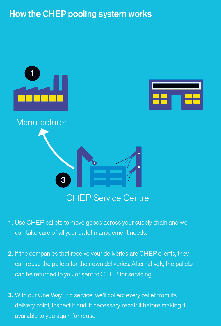 How does CHEP work? How does pooling work? CHEP Pallets