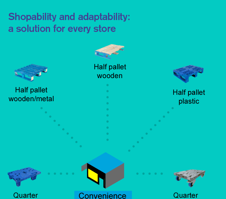Shopability and adaptability: a solution for every store