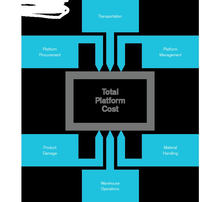 Otimização de Mix de Plataformas