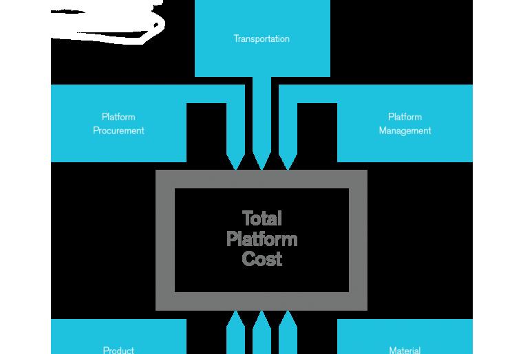 Platform Mix Optimization Infographic