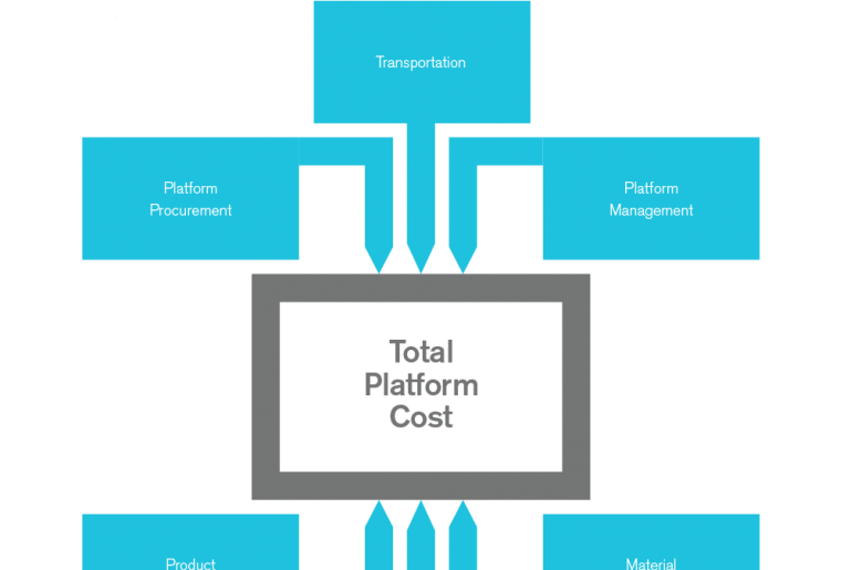 Platform Mix Optimization Infographic