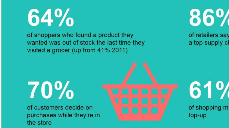 Supply chain is being driven by a more demanding, savvy shopper