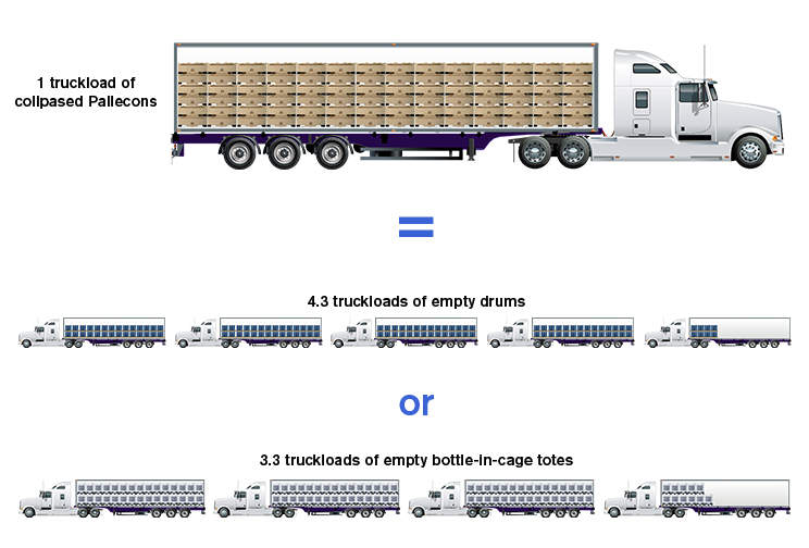 Container transportation efficiency