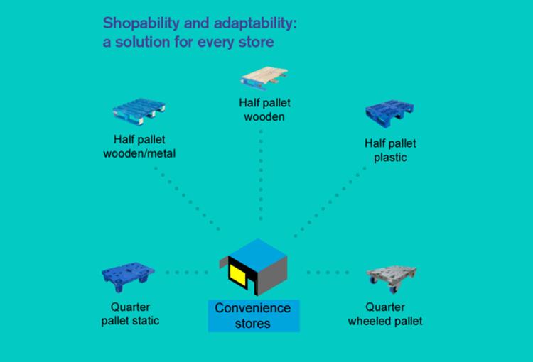 A kényelmes vásárlásra tervezve