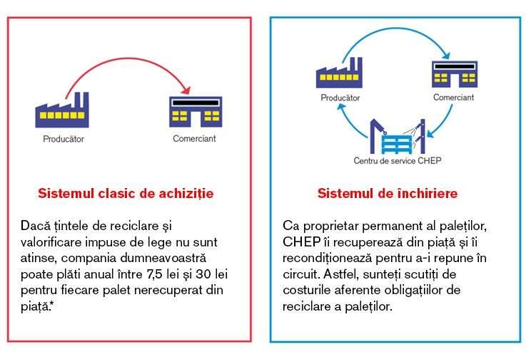 Sistemul clasic de achiziţie versus sistemul de închiriere a paleţilor CHEP