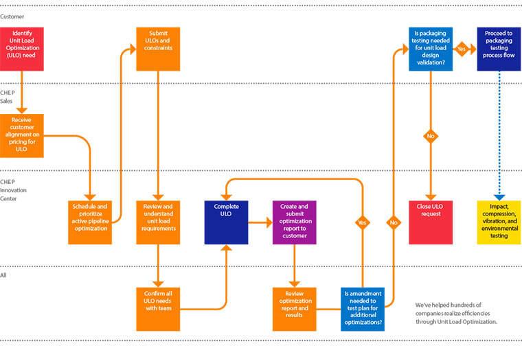 Unit Load Optimization Infographic