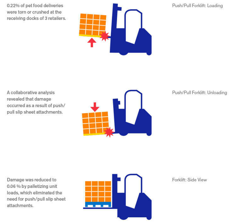 Unsaleables Fork Lift Infographic