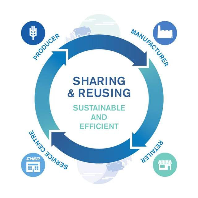 Share and Reuse Model