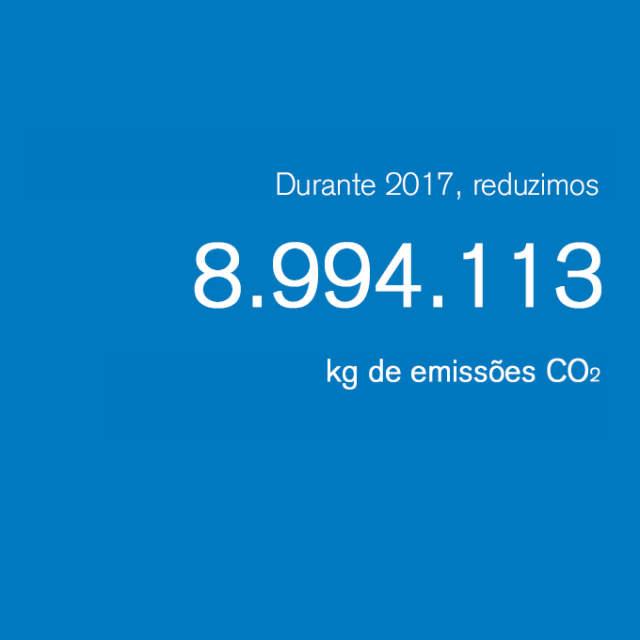 Os nossos números de sustentabilidade