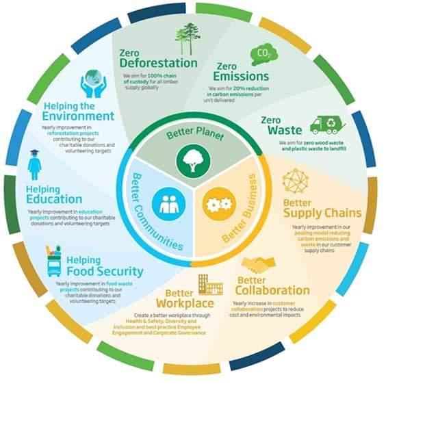 Rahmenprogramm für Nachhaltigkeit